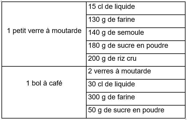 équivalence d'un petit verre à moutarde et d'un bol à café 1 petit verre à moutarde = 15 cl de liquide ou 130 g de farine ou 140 g de semoule ou 180 g de sucre en poudre ou 200 g de riz cru 1 bol à café = 2 verres à moutarde ou 30 cl de liquide ou 300 g de farine ou 50 g de sucre en poudre