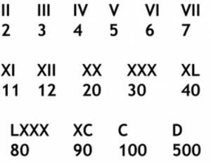 Illustration Chiffres romains